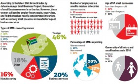 The rise of SA's women entrepreneurs